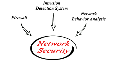 DATA/NETWORK SECURITY